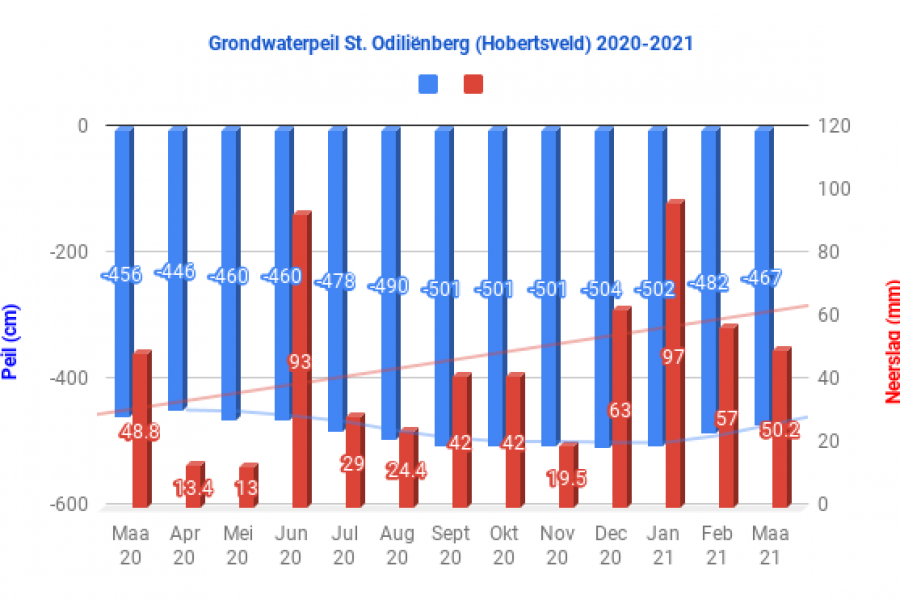 Grondwaterstand Limburg